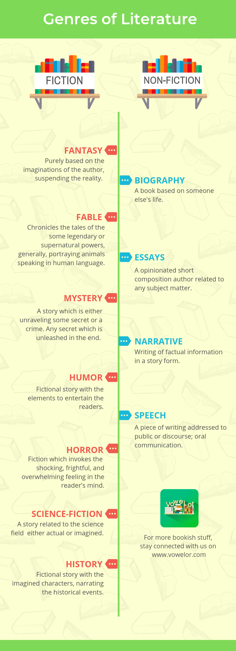 Types of Book Genres Infographic