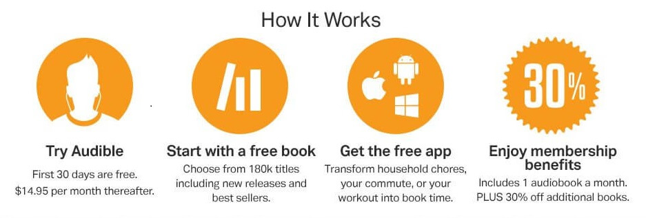 How Audible Works