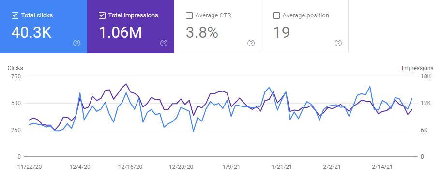 Vowelor website Traffic Stats